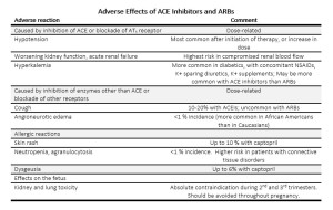 Adverse effects of ACE Inhibitors and ARBs