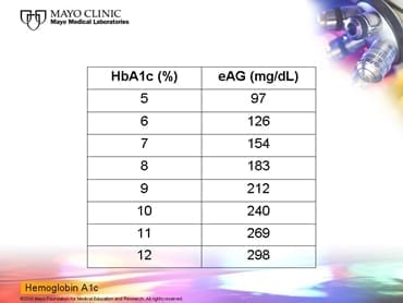 A1C to Average Blood sugar chart via Mayo Clinic