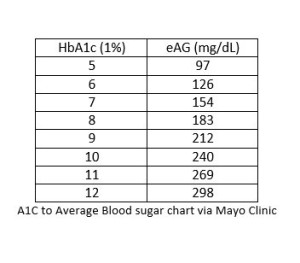 What to do With an A1C and the Rest of the Story